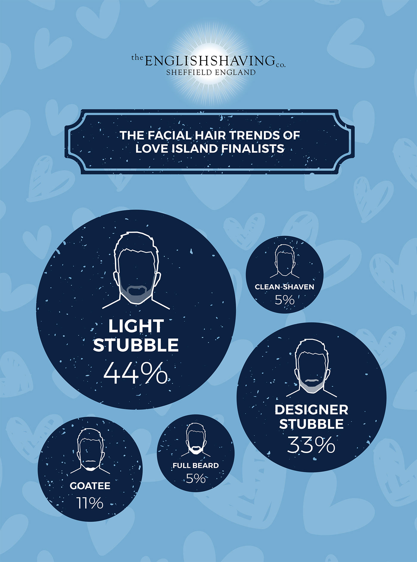 The Facial Hair Trends of Previous Love Island Finalists